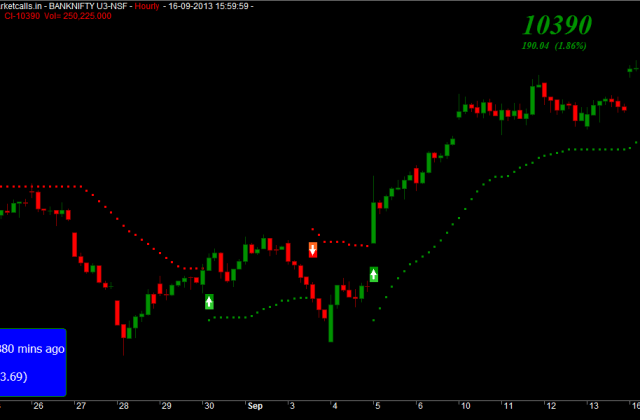 BankNIFTY Hourly