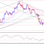 Gold technical outlook – Downside move may continue