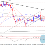 Gold technical outlook – Unable to sustain on higher levels.