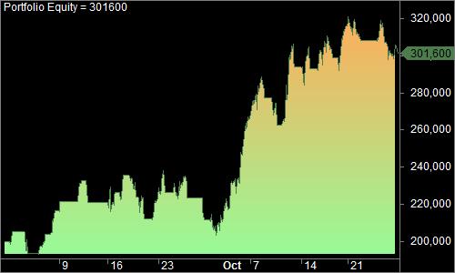 MCX Crude Portfolio Equity