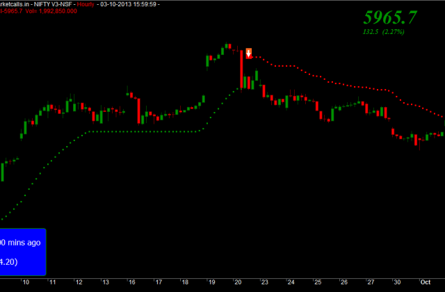 Nifty Hourly Charts
