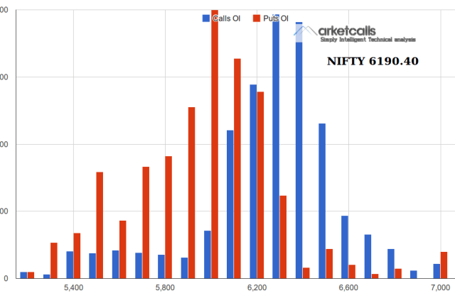 Nifty Open Interest Nov