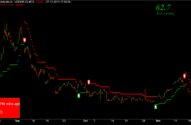 USDINR Contract Outlook