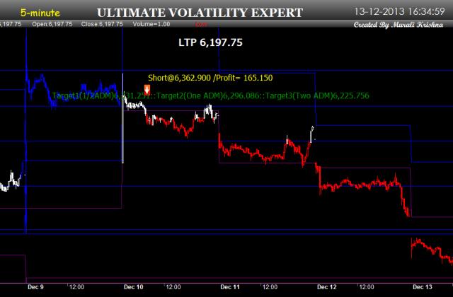 Utimate Volatility Expert