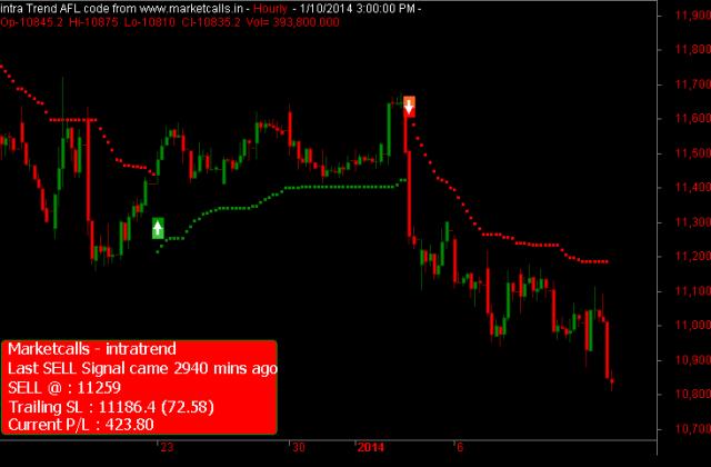 Bank Nifty Hourly(1)