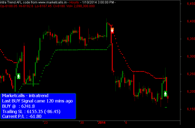 Nifty Futures Hourly(1)