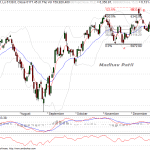Nifty – Probable Flat Formation