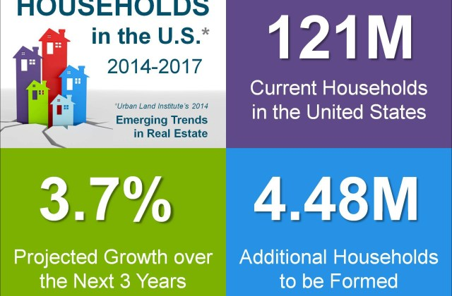 us households 2014