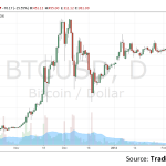 Bitcoin Crashed – Panic Sell Button Pressed