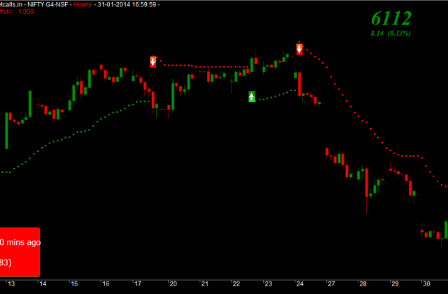 Nifty Feb Futures