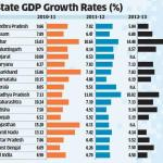 State GDP Growth Rates in India – Infographic