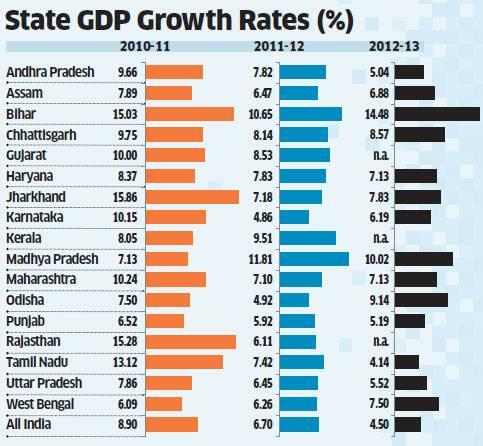 State GDP Growth rates
