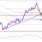 Gold technical analysis –  Will Weakness Continue?