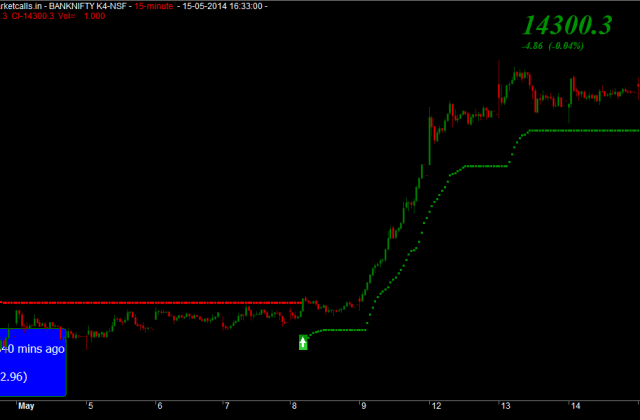 Bank Nifty 15min