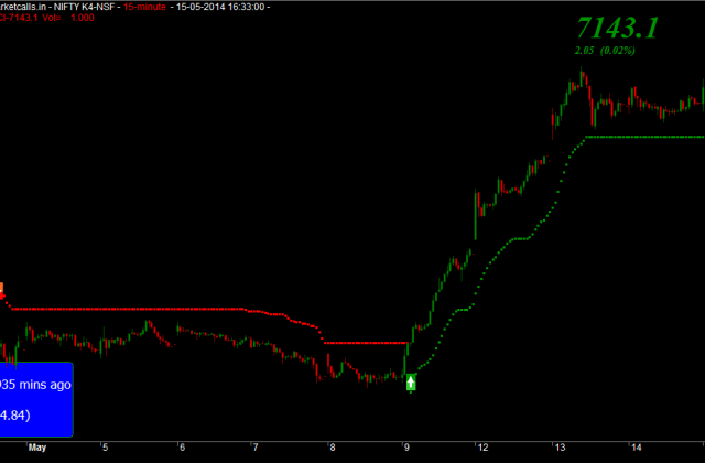 Nifty Futures 15min Charts