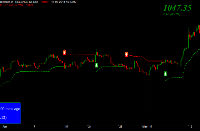 Reliance Futures