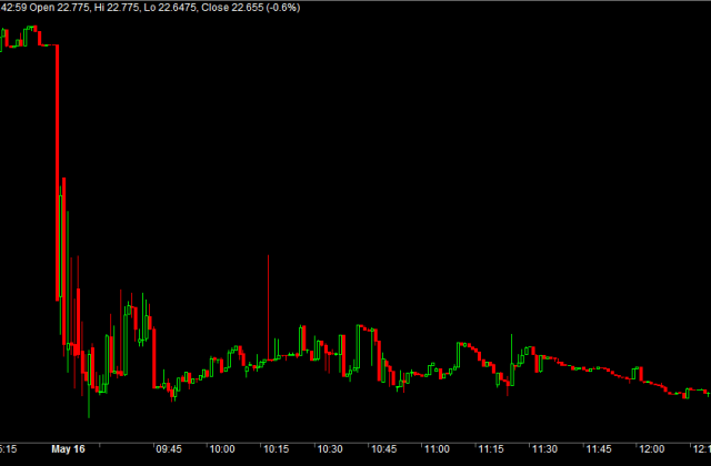 VIX around 22