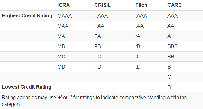 Corporatte Fixed Deposits Credit Rating