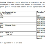 Things you need to know about Capital Gain Taxation