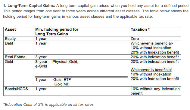 Long Term Capital Gains