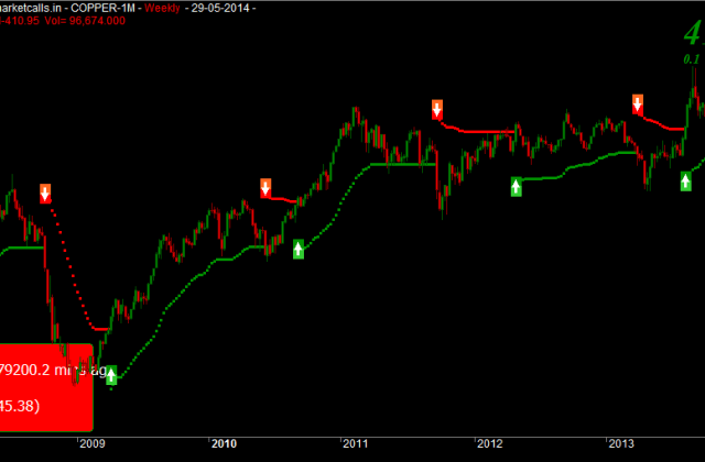 MCX Copper Weekly Charts