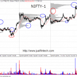 Effective use of Volume At Price for Intraday Trading