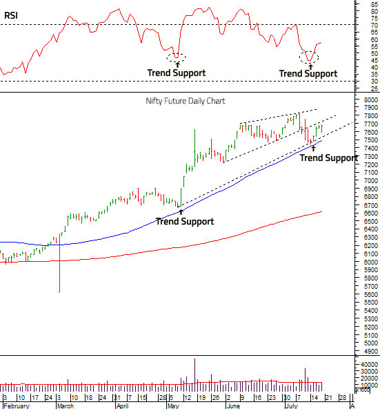 Nifty Future Report