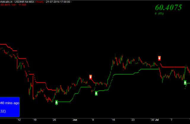 USDINR Short term Update