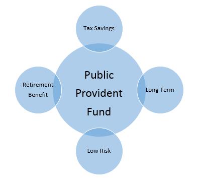 Public-Provident-Fund