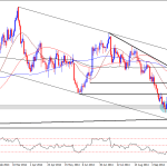 Gold Technical Analysis – Reversal or Corrective Bounce.