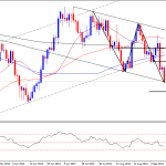Copper Technical Analysis – Multiple Support Zones