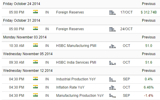 October and Novemeber 2014 economic events