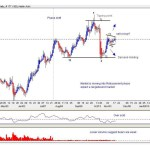 Tata Consultancy Services-PBT Technical analysis
