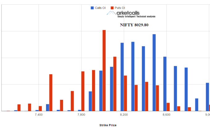 Nifty OI December