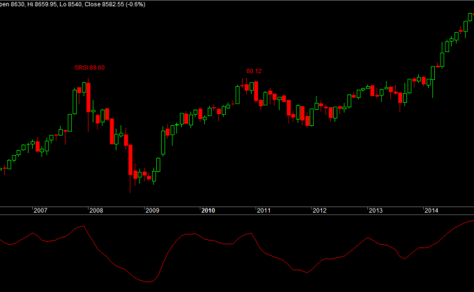 Nifty Smooth RSI
