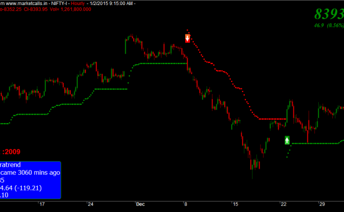 Nifty hourly Futures