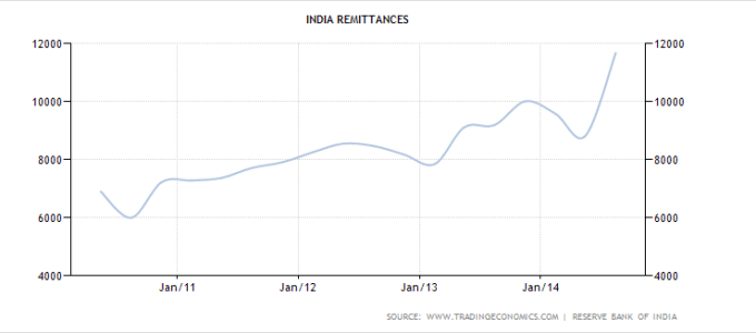 India Foriegn Remittance Rate