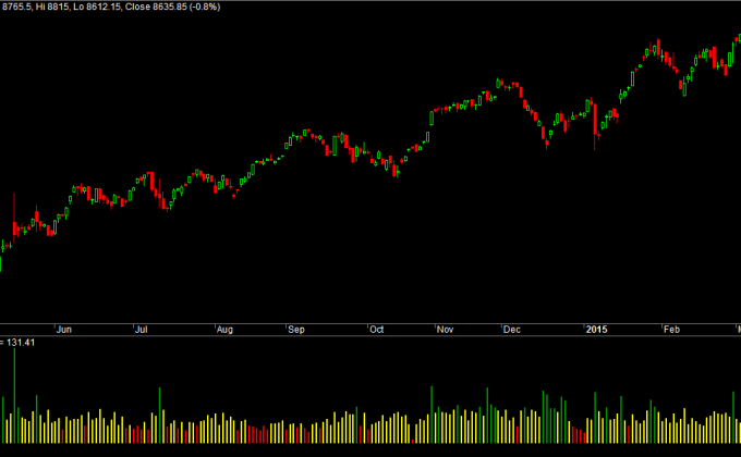 Nifty Future Normalized Volume