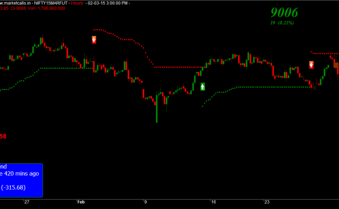 Nifty Futures Hourly
