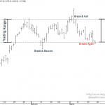 Nifty Future Weekly Observation – 23 March 2015