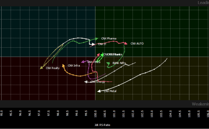 RRG Graph Indian Sectors