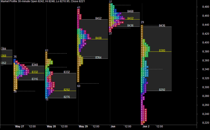 Market Profile with Letters