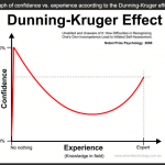 The Dunning-Kruger Effect : What Differentiates Novice and Expert Traders?