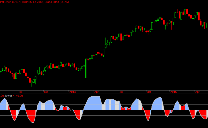 Nifty Weekly Futures