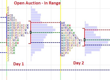 Open Auction In Range