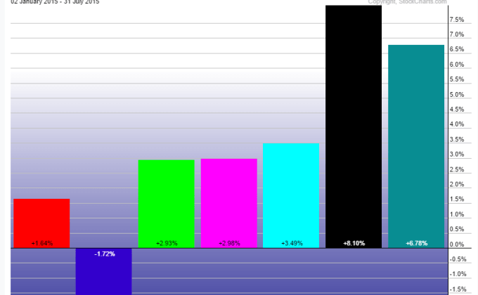 YTD Sector Performance