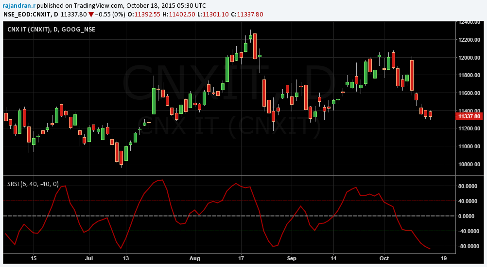 CNX IT Daily