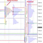 Market Profile – Failed Auction