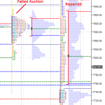 Market Profile – Failed Auction