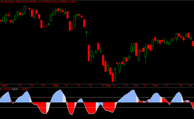 Bank Nifty Daily Sentiment
